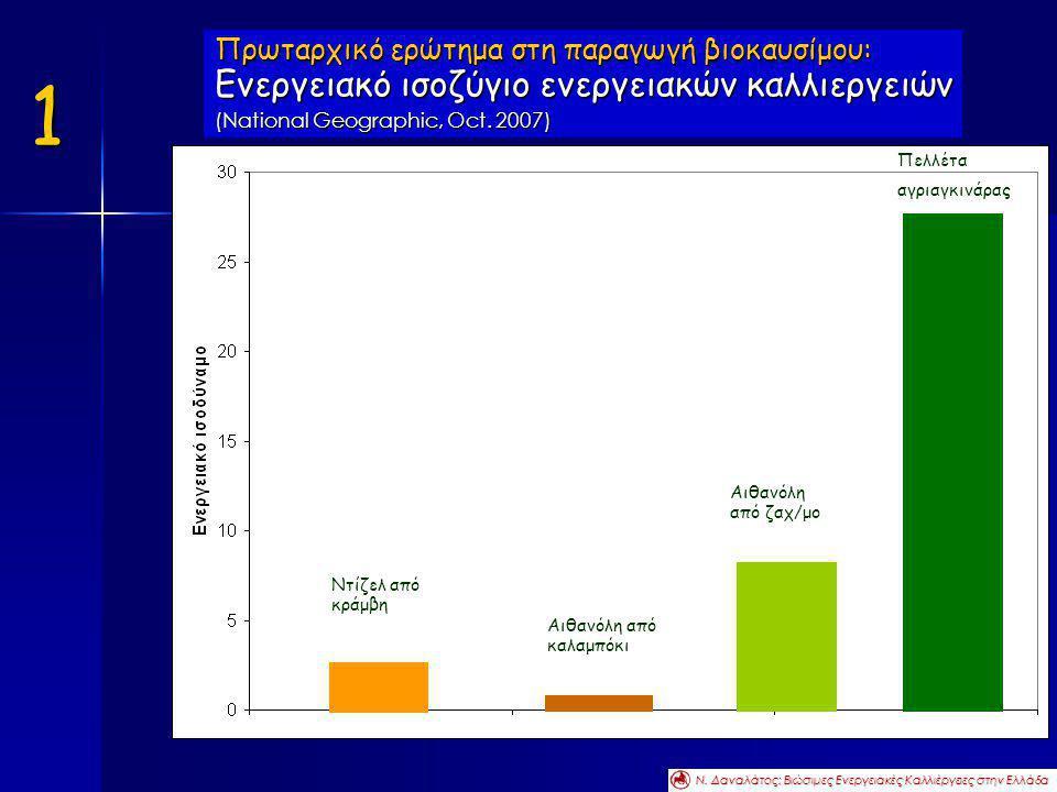 Πρωταρχικό ερώτημα στη παραγωγή βιοκαυσίμου: Ενεργειακό ισοζύγιο ενεργειακών καλλιεργειών (National Geographic, Oct. 2007) Ν. Δαναλάτος: Βιώσιμες Ενερ