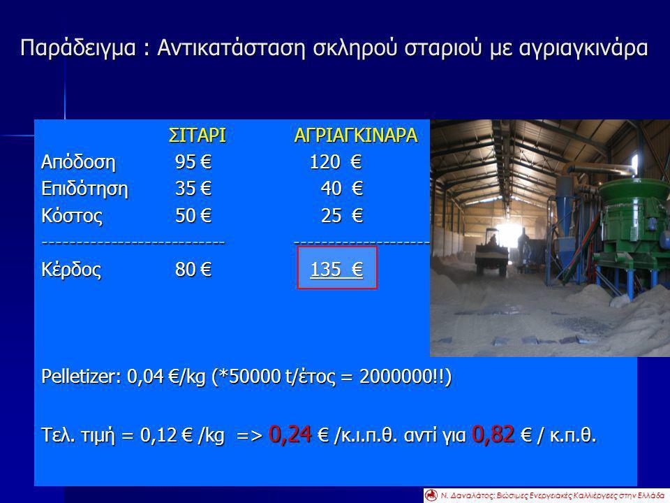 Παράδειγμα : Αντικατάσταση σκληρού σταριού με αγριαγκινάρα ΣΙΤΑΡΙ ΑΓΡΙΑΓΚΙΝΑΡΑ ΣΙΤΑΡΙ ΑΓΡΙΑΓΚΙΝΑΡΑ Απόδοση95 € 120 € Επιδότηση35 € 40 € Κόστος50 € 25