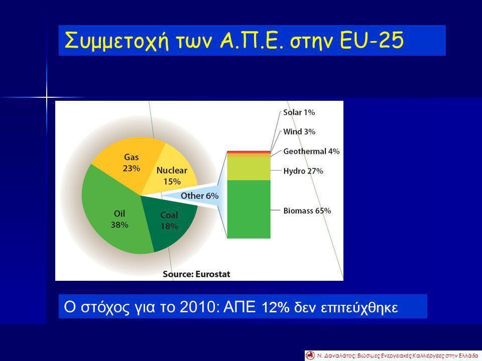 Ο στόχος για το 2010: ΑΠΕ 12% δεν επιτεύχθηκε Συμμετοχή των Α.Π.Ε. στην EU-25 Ν. Δαναλάτος: Βιώσιμες Ενεργειακές Καλλιέργειες στην Ελλάδα