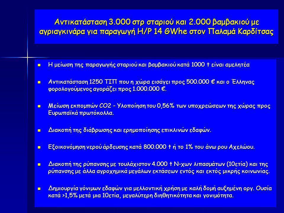 Αντικατάσταση 3.000 στρ σταριού και 2.000 βαμβακιού με αγριαγκινάρα για παραγωγή Η/Ρ 14 GWhe στον Παλαμά Καρδίτσας  Η μείωση της παραγωγής σταριού κα