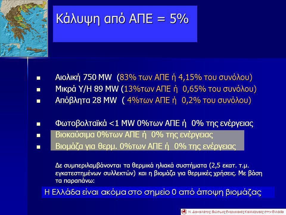 Κάλυψη από ΑΠΕ = 5%  Αιολική 750 MW (83% των ΑΠΕ ή 4,15% του συνόλου)  Μικρά Υ/Η 89 MW (13%των ΑΠΕ ή 0,65% του συνόλου)  Απόβλητα 28 MW ( 4%των ΑΠΕ