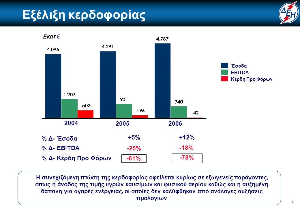 14 Μεταβολή EBITDA Α' τριμήνου 2007 με 2006 ΜισθοδοσίαΑύξηση εσόδων Καύσιμα2007Λοιπά2006 59 Η αύξηση εσόδων σε συνδυασμό με την ελαφρά μείωση των λοιπών λειτουργικών δαπανών λόγω της εφαρμογής του προγράμματος συμπίεσης εξόδων, αντιστάθμισε εν μέρει τον εξωγενή παράγοντα της θεαματικά μειωμένης υδροηλεκτρικής παραγωγής και της συνακόλουθης ανόδου της δαπάνης για φυσικό αέριο και αγορές ενέργειας.