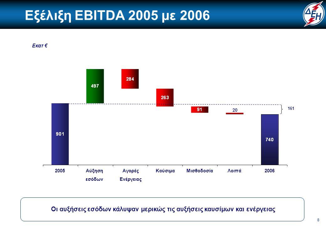 9 Κύριοι παράγοντες μεταβολής κερδοφορίας 1 Τιμές με βάση το 2002 ΕΒΙΤDA Έσοδα από Πωλήσεις Κέρδη προ φόρων 2003200420052006 EBITDA Επίδραση τιμών καυσίμων EBITDA με τιμές καυσίμων 2002 1.1381.207 -14-17 460 225 901 740 1.1241.190 1.200 1.126 Στην περίοδο 2005 – 2006 οι αυξήσεις των τιμών υγρών καυσίμων και φυσικού αερίου ήταν υψηλότερες από τις αντίστοιχες αυξήσεις των τιμολογίων.