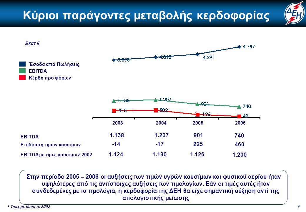 10 Πορεία Μετοχής Η επιβάρυνση στην κερδοφορία της ΔΕΗ κυρίως από τις αυξήσεις των τιμών καυσίμων απεικονίζεται ευθέως στην πορεία της μετοχής της BRENT ΔΕΗ Εταιρίες Ενέργειας