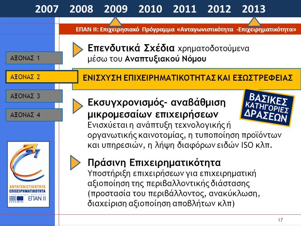 17 2007 2008 2009 2010 2011 2012 2013 ΕΠΑΝ ΙΙ: Επιχειρησιακό Πρόγραμμα «Ανταγωνιστικότητα -Επιχειρηματικότητα» ΕΝΙΣΧΥΣΗ ΕΠΙΧΕΙΡΗΜΑΤΙΚΟΤΗΤΑΣ ΚΑΙ ΕΞΩΣΤΡΕΦΕΙΑΣ AΞΟΝΑΣ 1 AΞΟΝΑΣ 3 AΞΟΝΑΣ 4 AΞΟΝΑΣ 2 Επενδυτικά Σχέδια χρηματοδοτούμενα μέσω του Αναπτυξιακού Νόμου Εκσυγχρονισμός- αναβάθμιση μικρομεσαίων επιχειρήσεων Ενισχύεται η ανάπτυξη τεχνολογικής ή οργανωτικής καινοτομίας, η τυποποίηση προϊόντων και υπηρεσιών, η λήψη διαφόρων ειδών ISO κλπ.