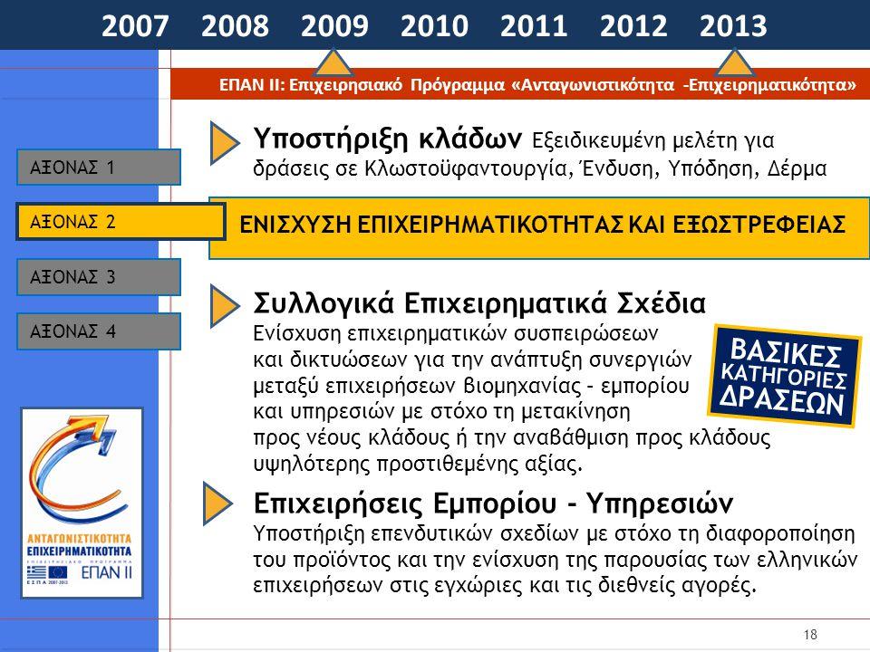 18 2007 2008 2009 2010 2011 2012 2013 ΕΠΑΝ ΙΙ: Επιχειρησιακό Πρόγραμμα «Ανταγωνιστικότητα -Επιχειρηματικότητα» ΕΝΙΣΧΥΣΗ ΕΠΙΧΕΙΡΗΜΑΤΙΚΟΤΗΤΑΣ ΚΑΙ ΕΞΩΣΤΡΕΦΕΙΑΣ AΞΟΝΑΣ 1 AΞΟΝΑΣ 3 AΞΟΝΑΣ 4 AΞΟΝΑΣ 2 Υποστήριξη κλάδων Εξειδικευμένη μελέτη για δράσεις σε Κλωστοϋφαντουργία, Ένδυση, Υπόδηση, Δέρμα Συλλογικά Επιχειρηματικά Σχέδια Ενίσχυση επιχειρηματικών συσπειρώσεων και δικτυώσεων για την ανάπτυξη συνεργιών μεταξύ επιχειρήσεων βιομηχανίας – εμπορίου και υπηρεσιών με στόχο τη μετακίνηση προς νέους κλάδους ή την αναβάθμιση προς κλάδους υψηλότερης προστιθεμένης αξίας.