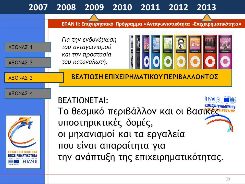21 2007 2008 2009 2010 2011 2012 2013 ΕΠΑΝ ΙΙ: Επιχειρησιακό Πρόγραμμα «Ανταγωνιστικότητα -Επιχειρηματικότητα» ΒΕΛΤΙΩΣΗ ΕΠΙΧΕΙΡΗΜΑΤΙΚΟΥ ΠΕΡΙΒΑΛΛΟΝΤΟΣ AΞΟΝΑΣ 1 ΒΕΛΤΙΩΝΕΤΑΙ: Το θεσμικό περιβάλλον και οι βασικές υποστηρικτικές δομές, οι μηχανισμοί και τα εργαλεία που είναι απαραίτητα για την ανάπτυξη της επιχειρηματικότητας.