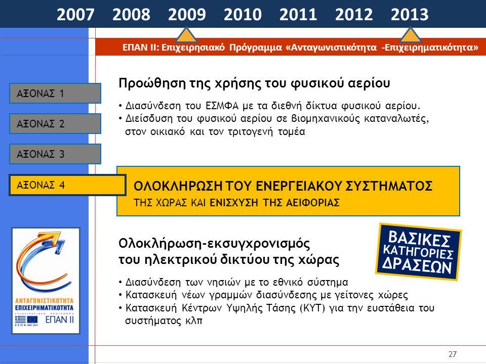 27 2007 2008 2009 2010 2011 2012 2013 ΕΠΑΝ ΙΙ: Επιχειρησιακό Πρόγραμμα «Ανταγωνιστικότητα -Επιχειρηματικότητα» ΟΛΟΚΛΗΡΩΣΗ ΤΟΥ ΕΝΕΡΓΕΙΑΚΟΥ ΣΥΣΤΗΜΑΤΟΣ ΤΗΣ ΧΩΡΑΣ ΚΑΙ ΕΝΙΣΧΥΣΗ ΤΗΣ ΑΕΙΦΟΡΙΑΣ AΞΟΝΑΣ 1 Προώθηση της χρήσης του φυσικού αερίου • Διασύνδεση του ΕΣΜΦΑ με τα διεθνή δίκτυα φυσικού αερίου.