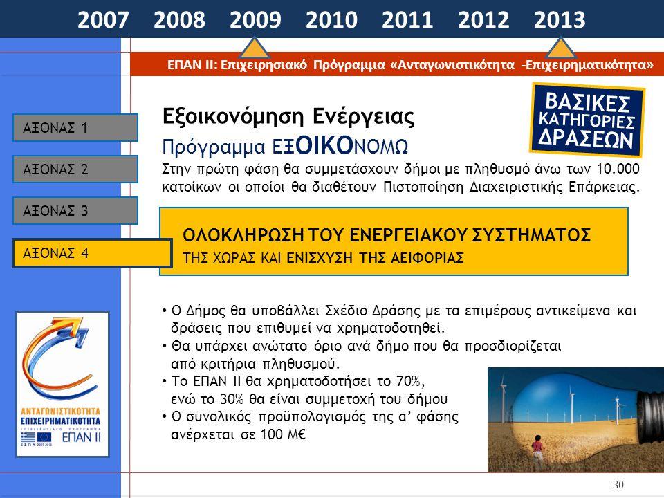 30 2007 2008 2009 2010 2011 2012 2013 ΕΠΑΝ ΙΙ: Επιχειρησιακό Πρόγραμμα «Ανταγωνιστικότητα -Επιχειρηματικότητα» ΟΛΟΚΛΗΡΩΣΗ ΤΟΥ ΕΝΕΡΓΕΙΑΚΟΥ ΣΥΣΤΗΜΑΤΟΣ ΤΗΣ ΧΩΡΑΣ ΚΑΙ ΕΝΙΣΧΥΣΗ ΤΗΣ ΑΕΙΦΟΡΙΑΣ AΞΟΝΑΣ 1 Εξοικονόμηση Ενέργειας Πρόγραμμα ΕΞ ΟΙΚΟ ΝΟΜΩ Στην πρώτη φάση θα συμμετάσχουν δήμοι με πληθυσμό άνω των 10.000 κατοίκων οι οποίοι θα διαθέτουν Πιστοποίηση Διαχειριστικής Επάρκειας.