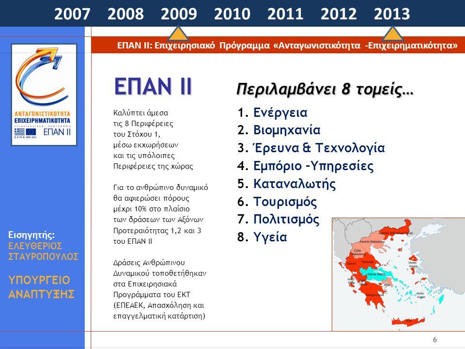 6 ΕΠΑΝ ΙΙ Περιλαμβάνει 8 τομείς… 2007 2008 2009 2010 2011 2012 2013 ΕΠΑΝ ΙΙ: Επιχειρησιακό Πρόγραμμα «Ανταγωνιστικότητα -Επιχειρηματικότητα» Εισηγητής: ΕΛΕΥΘΕΡΙΟΣ ΣΤΑΥΡΟΠΟΥΛΟΣ ΥΠΟΥΡΓΕΙΟ ΑΝΑΠΤΥΞΗΣ Καλύπτει άμεσα τις 8 Περιφέρειες του Στόχου 1, μέσω εκχωρήσεων και τις υπόλοιπες Περιφέρειες της χώρας Για το ανθρώπινο δυναμικό θα αφιερώσει πόρους μέχρι 10% στο πλαίσιο των δράσεων των Αξόνων Προτεραιότητας 1,2 και 3 του ΕΠΑΝ ΙΙ Δράσεις Ανθρώπινου Δυναμικού τοποθετήθηκαν στα Επιχειρησιακά Προγράμματα του ΕΚΤ (ΕΠΕΑΕΚ, Απασχόληση και επαγγελματική κατάρτιση)  1.