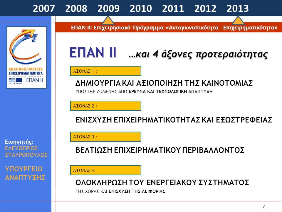 7 ΕΠΑΝ ΙΙ …και 4 άξονες προτεραιότητας 2007 2008 2009 2010 2011 2012 2013 ΕΠΑΝ ΙΙ: Επιχειρησιακό Πρόγραμμα «Ανταγωνιστικότητα -Επιχειρηματικότητα» Εισηγητής: ΕΛΕΥΘΕΡΙΟΣ ΣΤΑΥΡΟΠΟΥΛΟΣ ΥΠΟΥΡΓΕΙΟ ΑΝΑΠΤΥΞΗΣ ΔΗΜΙΟΥΡΓΙΑ ΚΑΙ ΑΞΙΟΠΟΙΗΣΗ ΤΗΣ ΚΑΙΝΟΤΟΜΙΑΣ ΥΠΟΣΤΗΡΙΖΟΜΕΝΗΣ ΑΠΟ ΕΡΕΥΝΑ ΚΑΙ ΤΕΧΝΟΛΟΓΙΚΗ ΑΝΑΠΤΥΞΗ ΕΝΙΣΧΥΣΗ ΕΠΙΧΕΙΡΗΜΑΤΙΚΟΤΗΤΑΣ ΚΑΙ ΕΞΩΣΤΡΕΦΕΙΑΣ ΒΕΛΤΙΩΣΗ ΕΠΙΧΕΙΡΗΜΑΤΙΚΟΥ ΠΕΡΙΒΑΛΛΟΝΤΟΣ ΟΛΟΚΛΗΡΩΣΗ ΤΟΥ ΕΝΕΡΓΕΙΑΚΟΥ ΣΥΣΤΗΜΑΤΟΣ ΤΗΣ ΧΩΡΑΣ ΚΑΙ ΕΝΙΣΧΥΣΗ ΤΗΣ ΑΕΙΦΟΡΙΑΣ AΞΟΝΑΣ 1 : AΞΟΝΑΣ 2 : AΞΟΝΑΣ 3 : AΞΟΝΑΣ 4: