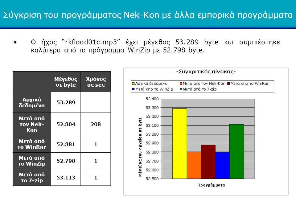 """•Ο ήχος """"rkflood01c.mp3"""" έχει μέγεθος 53.289 byte και συμπιέστηκε καλύτερα από το πρόγραμμα WinZip με 52.798 byte. Μέγεθος σε byte Χρόνος σε sec Αρχικ"""