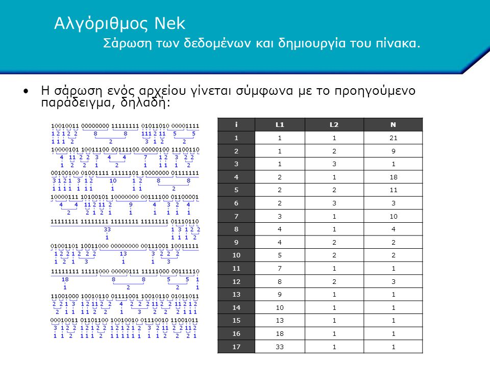Αλγόριθμος Nek •Η σάρωση ενός αρχείου γίνεται σύμφωνα με το προηγούμενο παράδειγμα, δηλαδή: Σάρωση των δεδομένων και δημιουργία του πίνακα. iL1L2N 111