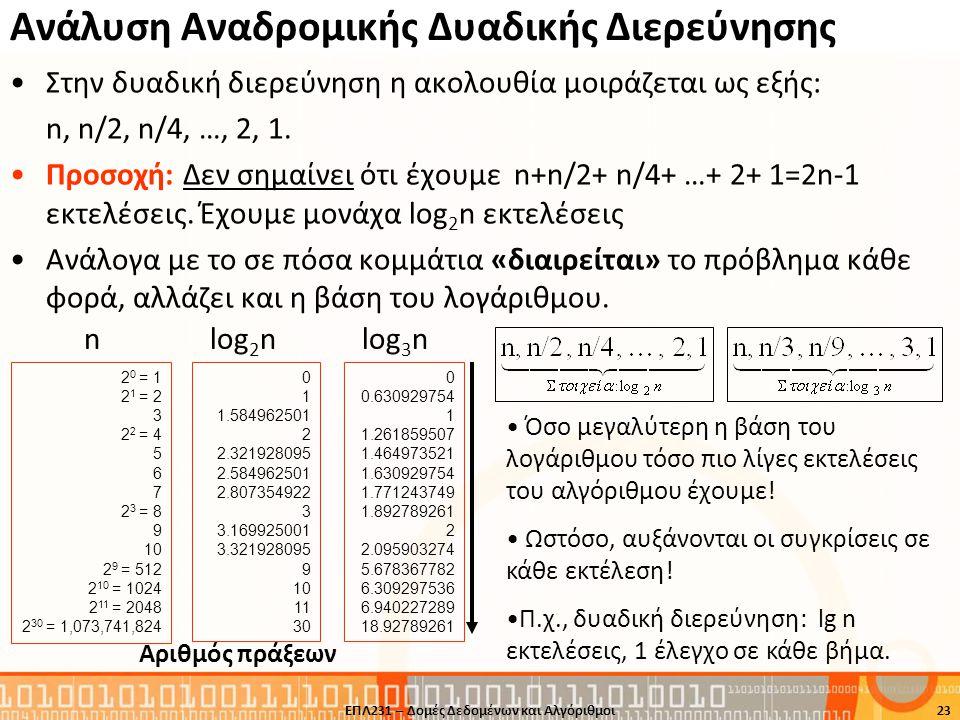 Ανάλυση Αναδρομικής Δυαδικής Διερεύνησης •Στην δυαδική διερεύνηση η ακολουθία μοιράζεται ως εξής: n, n/2, n/4, …, 2, 1. •Προσοχή: Δεν σημαίνει ότι έχο
