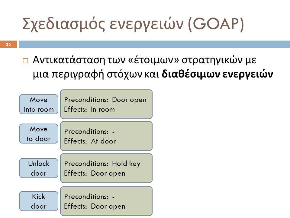 Σχεδιασμός ενεργειών (GOAP) 25  Αντικατάσταση των « έτοιμων » στρατηγικών με μια περιγραφή στόχων και διαθέσιμων ενεργειών Move into room Move to door Unlock door Kick door Preconditions: Door open Effects: In room Preconditions: - Effects: At door Preconditions: Hold key Effects: Door open Preconditions: - Effects: Door open