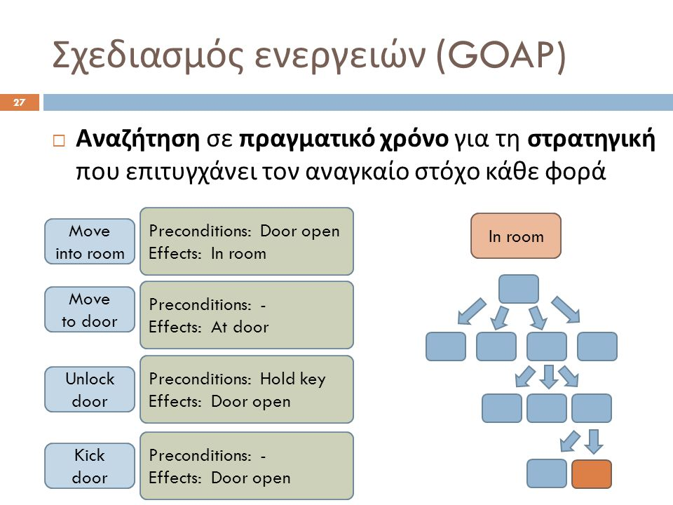 Σχεδιασμός ενεργειών (GOAP) 27  Αναζήτηση σε πραγματικό χρόνο για τη στρατηγική που επιτυγχάνει τον αναγκαίο στόχο κάθε φορά Move into room Move to door Unlock door Kick door Preconditions: Door open Effects: In room Preconditions: - Effects: At door Preconditions: Hold key Effects: Door open Preconditions: - Effects: Door open In room