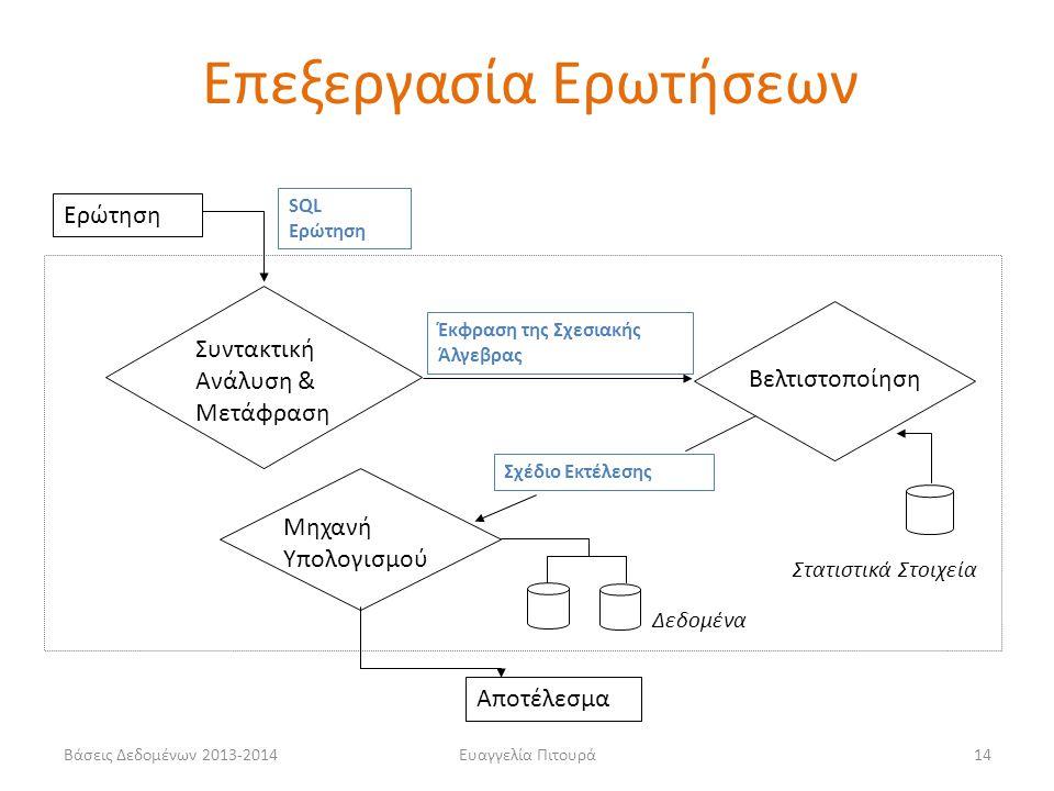 Βάσεις Δεδομένων 2013-2014Ευαγγελία Πιτουρά14 Βελτιστοποίηση Ερώτηση Συντακτική Ανάλυση & Μετάφραση Έκφραση της Σχεσιακής Άλγεβρας Στατιστικά Στοιχεία