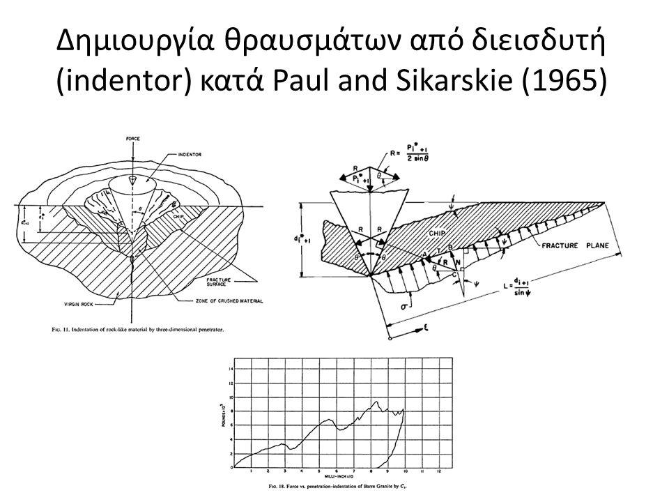 Δημιουργία θραυσμάτων από διεισδυτή (indentor) κατά Paul and Sikarskie (1965)