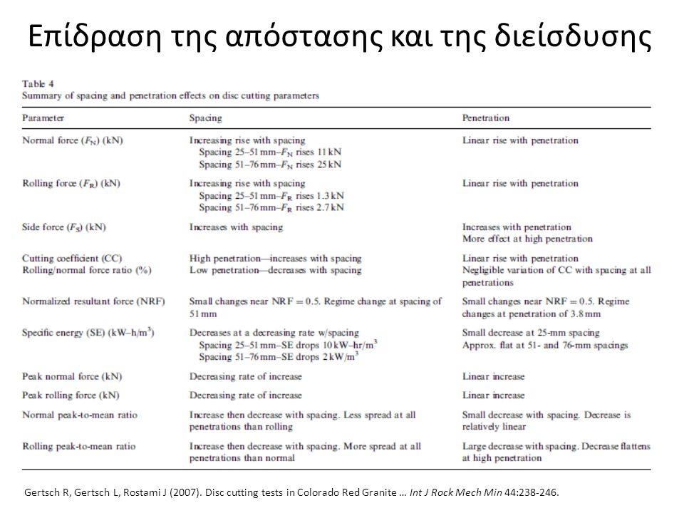 Επίδραση της απόστασης και της διείσδυσης Gertsch R, Gertsch L, Rostami J (2007). Disc cutting tests in Colorado Red Granite … Int J Rock Mech Min 44: