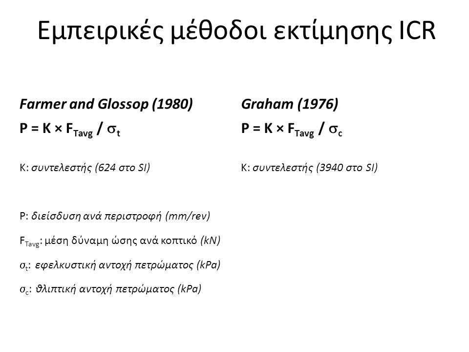 Farmer and Glossop (1980)Graham (1976) P = K × F Τavg /  t P = K × F Τavg /  c K: συντελεστής (624 στο SI)K: συντελεστής (3940 στο SI) P: διείσδυση