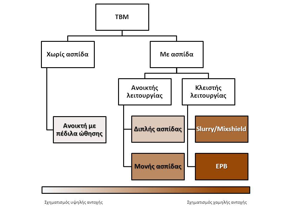 TBM Χωρίς ασπίδα Ανοικτή με πέδιλα ώθησης Με ασπίδα Ανοικτής λειτουργίας Διπλής ασπίδας Μονής ασπίδας Κλειστής λειτουργίας Slurry/Mixshield EPB Σχηματ
