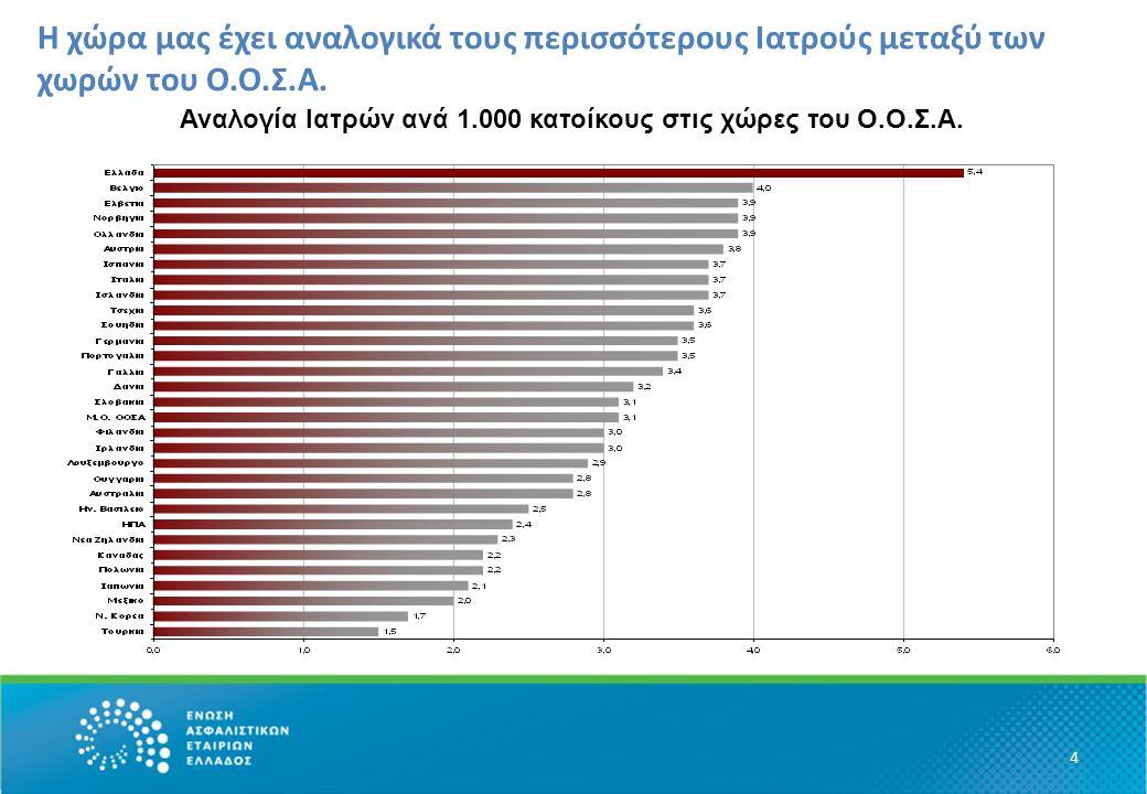 Η χώρα μας έχει αναλογικά τους περισσότερους Ιατρούς μεταξύ των χωρών του Ο.Ο.Σ.Α. Αναλογία Ιατρών ανά 1.000 κατοίκους στις χώρες του Ο.Ο.Σ.Α. 4