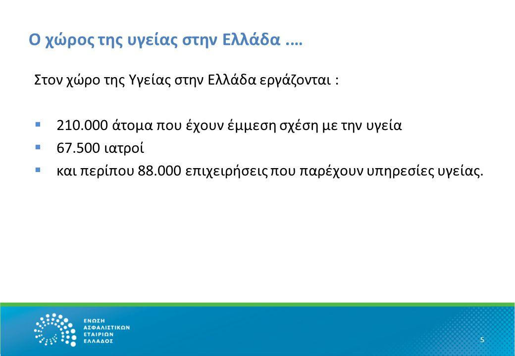 Ο χώρος της υγείας στην Ελλάδα.… Στον χώρο της Υγείας στην Ελλάδα εργάζονται :  210.000 άτομα που έχουν έμμεση σχέση με την υγεία  67.500 ιατροί  κ