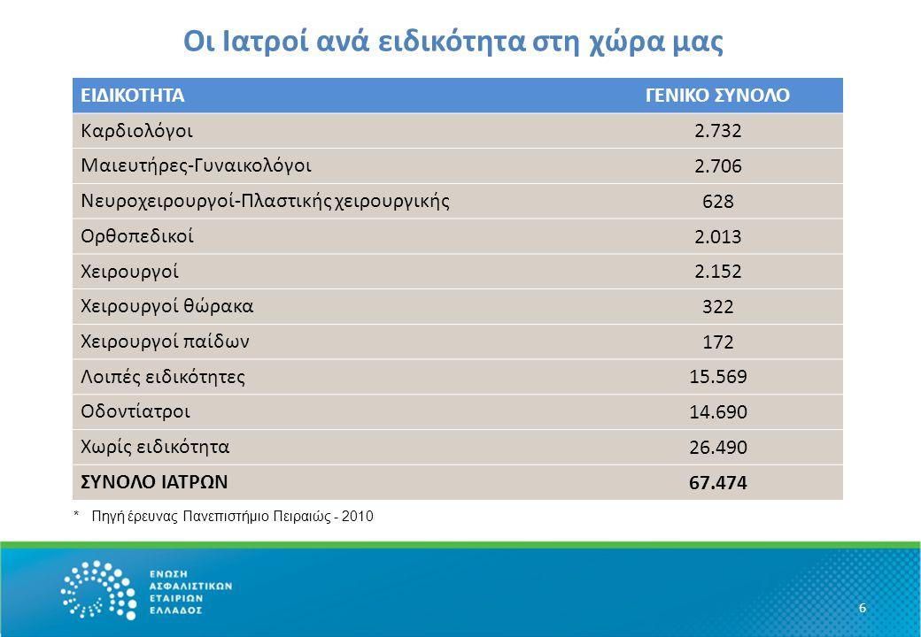 Οι Ιατροί ανά ειδικότητα στη χώρα μας • ΕΕΙΔΙΚΟΤΗΤΑΓΕΝΙΚΟ ΣΥΝΟΛΟΙΔΙΚΟΤΗΤΑΓΕΝΙΚΟ ΣΥΝΟΛΟ 6 ΕΙΔΙΚΟΤΗΤΑΓΕΝΙΚΟ ΣΥΝΟΛΟ Καρδιολόγοι 2.732 Μαιευτήρες-Γυναικολ