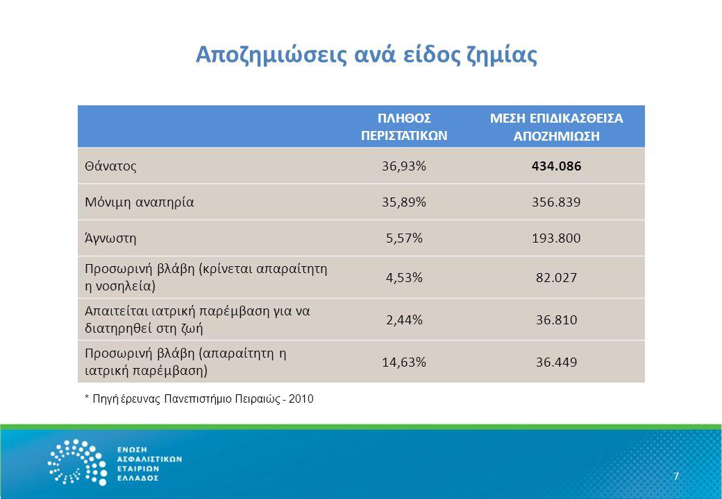 Αποζημιώσεις ανά είδος ζημίας 7 ΠΛΗΘΟΣ ΠΕΡΙΣΤΑΤΙΚΩΝ ΜΕΣΗ ΕΠΙΔΙΚΑΣΘΕΙΣΑ ΑΠΟΖΗΜΙΩΣΗ Θάνατος36,93%434.086 Μόνιμη αναπηρία35,89%356.839 Άγνωστη5,57%193.80