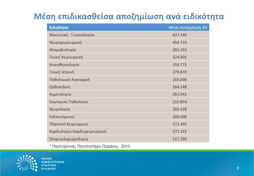 Μέση επιδικασθείσα αποζημίωση ανά ειδικότητα 8 ΕιδικότηταΜέση Αποζημίωση (€) Μαιευτική - Γυναικολογία623.146 Νευροχειρουργική459.733 Μικροβιολογία391.