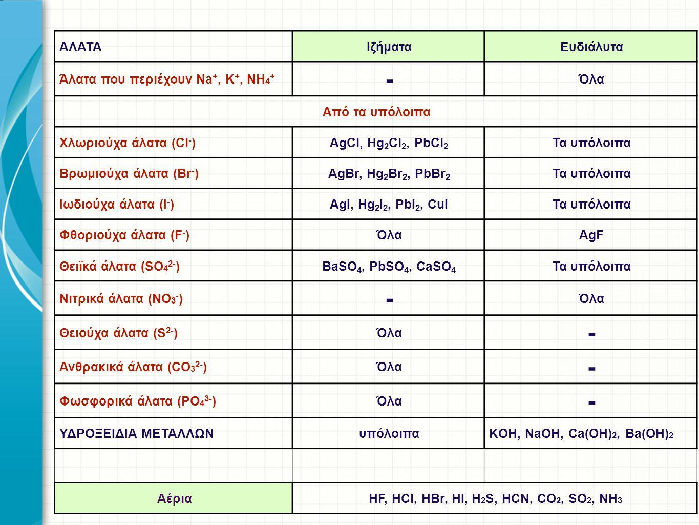 ΑΛΑΤΑΙζήματαΕυδιάλυτα Άλατα που περιέχουν Na +, K +, NH 4 + - Όλα Από τα υπόλοιπα Χλωριούχα άλατα (Cl - )AgCl, Hg 2 Cl 2, PbCl 2 Τα υπόλοιπα Βρωμιούχα
