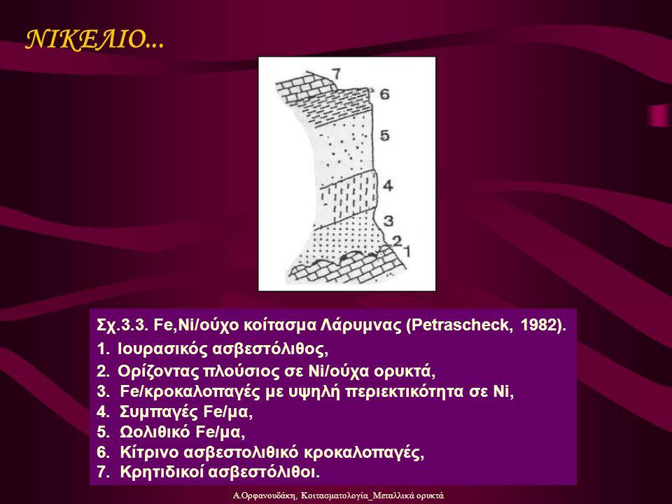 Α.Ορφανουδάκη, Κοιτασματολογία_Μεταλλικά ορυκτά ΝΙΚΕΛΙΟ... Σχ.3.3. Fe,Ni/ούχο κοίτασμα Λάρυμνας (Petrascheck, 1982). 1.Ιουρασικός ασβεστόλιθος, 2.Ορίζ
