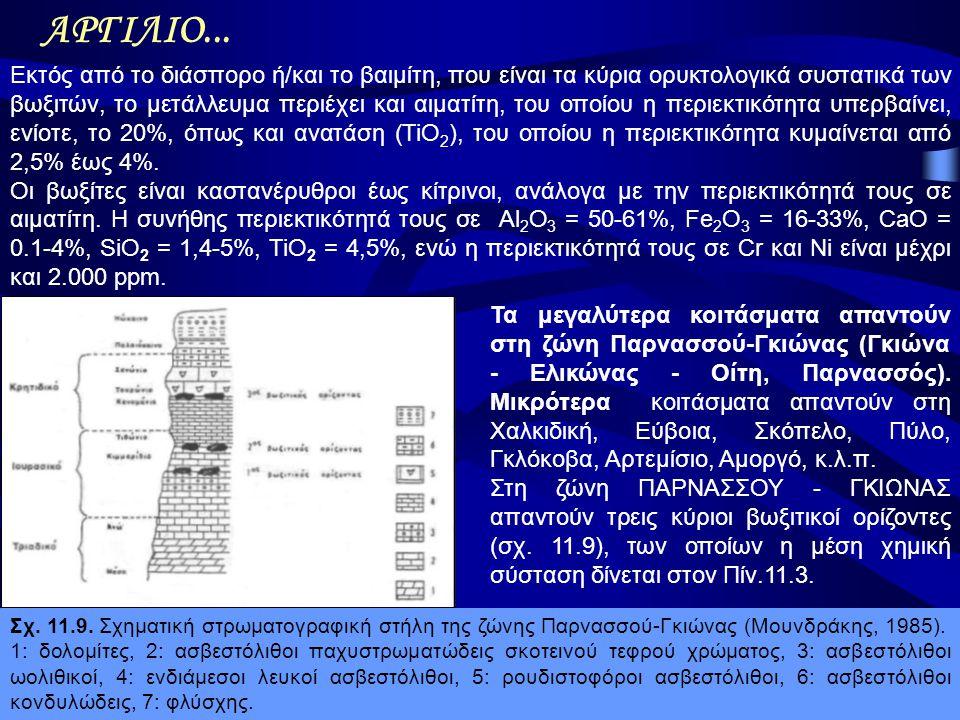 Α.Ορφανουδάκη, Κοιτασματολογία_Μεταλλικά ορυκτά ΑΡΓΙΛΙΟ... Εκτός από το διάσπορο ή/και το βαιμίτη, που είναι τα κύρια ορυκτολογικά συστατικά των βωξιτ