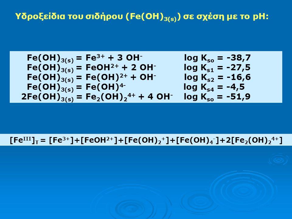 Η συνολική διαλυτότητα συναρτήσει του pH: [Μ] διαλ = [Μ m+ ] +  [M y (OH) n (ym-n)+ ] όταν y=1, η εξίσωση γράφεται [Μ] διαλ = [Μ m+ ] +  [M(OH) n (n