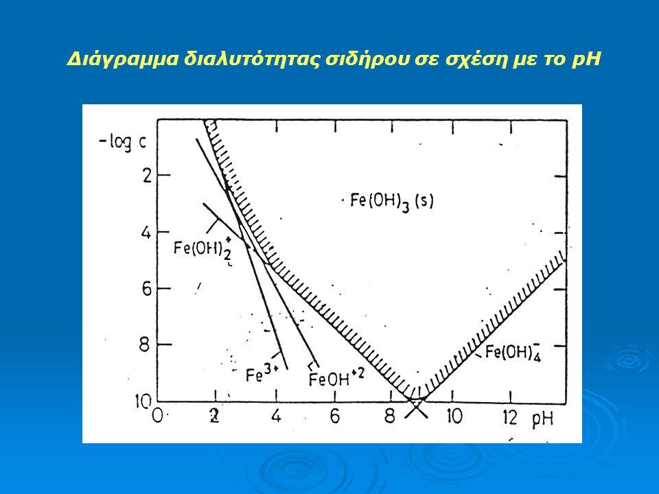 Υδροξείδια του σιδήρου (Fe(OH) 3(s) ) σε σχέση με το pH: Fe(OH) 3(s) = Fe 3+ + 3 OH - log K so = -38,7 Fe(OH) 3(s) = FeOH 2+ + 2 OH - log K s1 = -27,5