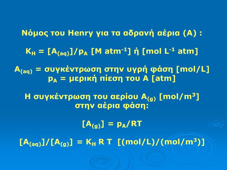 Διαλυτότητα των αερίων/θερμοκρασίας: Εξίσωση του Clausius – Clayperon. C 1, C 2 συγκεντρώσεις στις Τ 1, Τ 2 ΔΗ = θερμότητα της διάλυσης σε cal/mol R =
