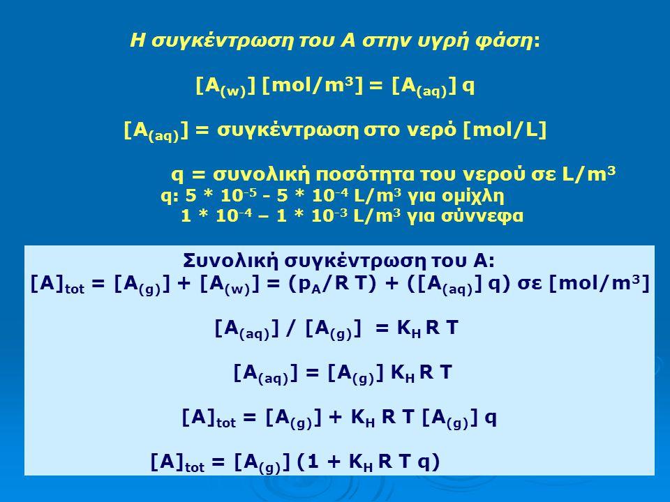 ΙΙ) Κλειστό σύστημα: Αν συγκεκριμένες πτητικές ενώσεις (π.χ. ρυπαντές) σε περιορισμένη ποσότητα βρίσκονται σε ισορροπία μεταξύ υδάτων και ατμόσφαιρας.