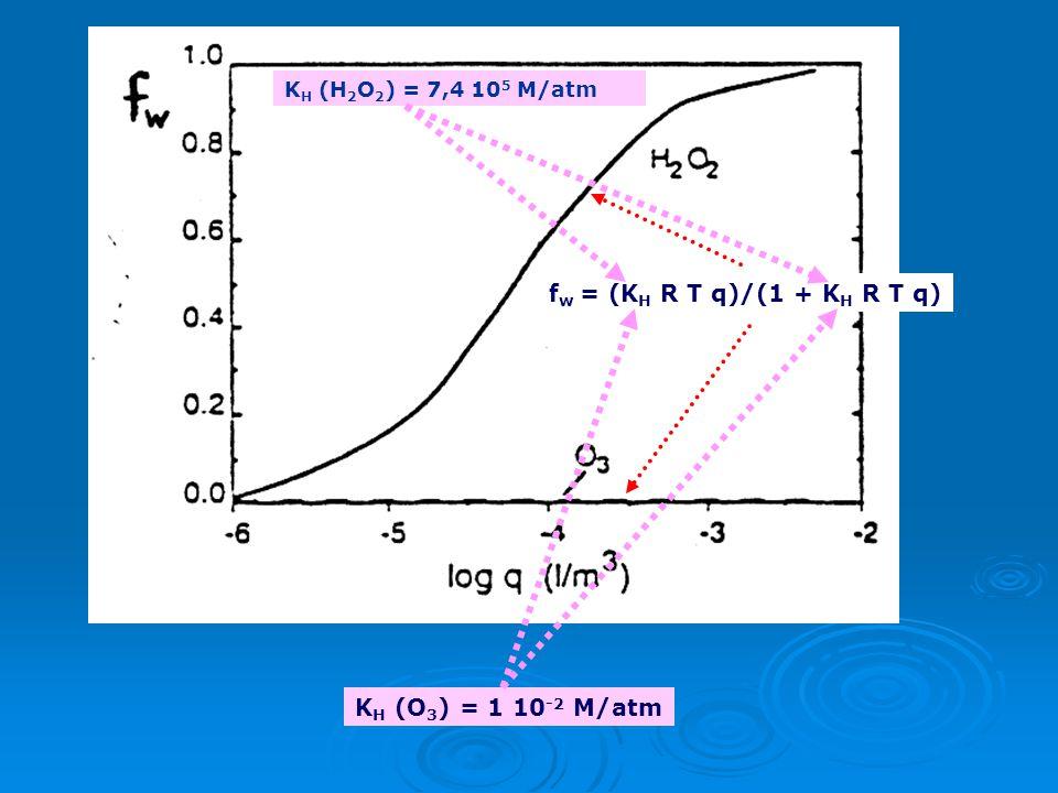 Κλάσμα της ένωσης στο νερό: f w = [A (w) ]/[A] tot = (K H R T [A (g) ] q)/([A (g) ] + K H R T [A (g) ] q) f w = (K H R T q)/(1 + K H R T q) Κλάσμα της
