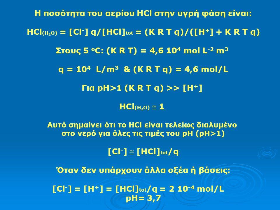 ΙΙ) Διαλυτότητα του αερίου HCl στο νερό (κλειστό σύστημα) Διάσταση του αερίου HCl: HCl (g)  H + + Cl - με K = 2 10 6 M 2 /atm HCl (aq) αμελητέο (καθώ