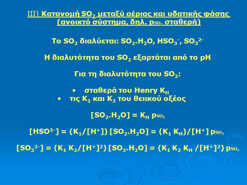 Η ποσότητα του αερίου HCl στην υγρή φάση είναι: HCl (H 2 O) = [Cl - ] q/[HCl] tot = (K R T q)/([H + ] + K R T q) Στους 5 o C: (K R T) = 4,6 10 4 mol L