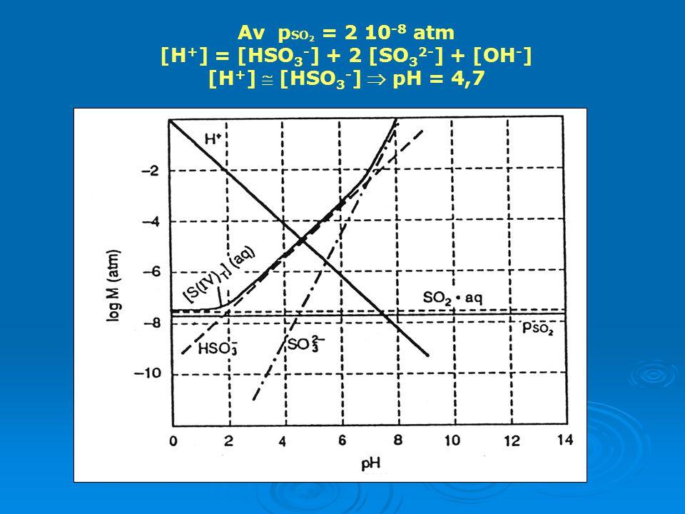 ΙΙΙ) Κατανομή SO 2 μεταξύ αέριας και υδατικής φάσης (ανοικτό σύστημα, δηλ. p SO 2 σταθερή) Το SO 2 διαλύεται: SO 2.H 2 O, HSO 3 -, SO 3 2- Η διαλυτότη