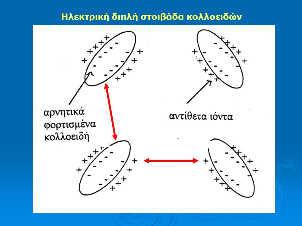 Ι) Υδρόφιλα κολλοειδή: Μακρομόρια που υφίστανται ισχυρές αλληλεπιδράσεις με το νερό και σχηματίζουν αμέσως κολλοειδή. Δεν επηρεάζονται ιδιαίτερα από τ