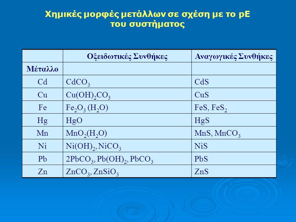Μέταλλα σε αιωρούμενα υλικά και ιζήματα •Mέταλλα σε ιχνοποσότητες όπως Cr, Cd, Cn, Mo κλπ. •Τα ιζήματα αποτελούν σημαντικές δεξαμενές (reservoirs) για