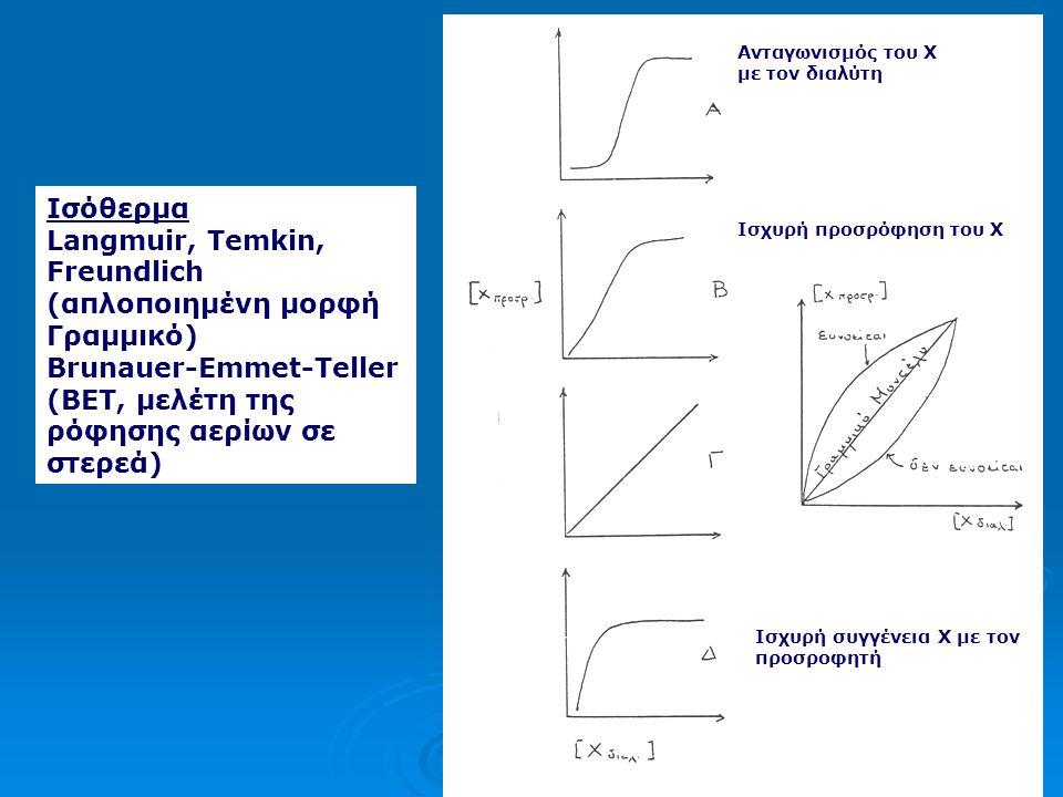 Μηχανισμός προσρόφησης Η διεργασία αυτή εξαρτάται από: •την θερμοκρασία (Τ) •την συγκέντρωση της ένωσης στο νερό ([Χ]) και •την ποσότητα του προσροφητ