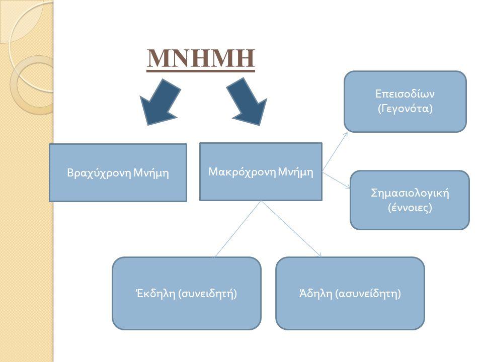Βραχύχρονη Μνήμη Μακρόχρονη Μνήμη Ε π εισοδίων ( Γεγονότα ) Σημασιολογική ( έννοιες ) Άδηλη ( ασυνείδητη ) Έκδηλη ( συνειδητή ) ΜΝΗΜΗ