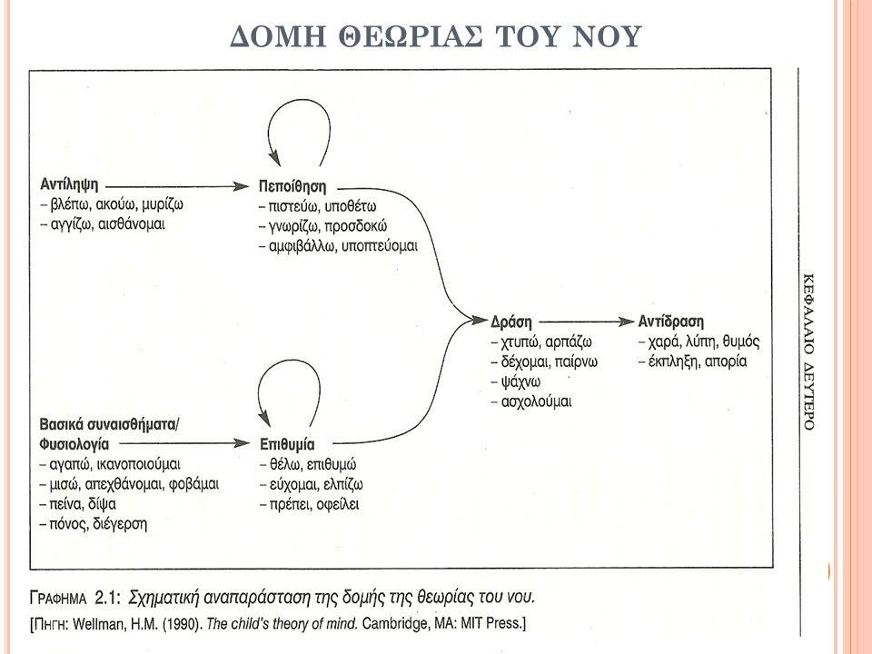 Ε ΡΜΗΝΕΙΑ ΤΗΣ ΘΕΩΡΙΑΣ ΤΟΥ Ν ΟΥ ΑΠΟ 3 ΘΕΩΡΗΤΙΚΑ ΥΠΟΔΕΙΓΜΑΤΑ Θεωρία για την θεωρία Η θεωρία του Νου αποτελεί ένα αιτιακό-εξηγητικό πλαίσιο που έχει 3 κοινά χαρακτηριστικά με τις επιστημονικές θεωρίες: 1.