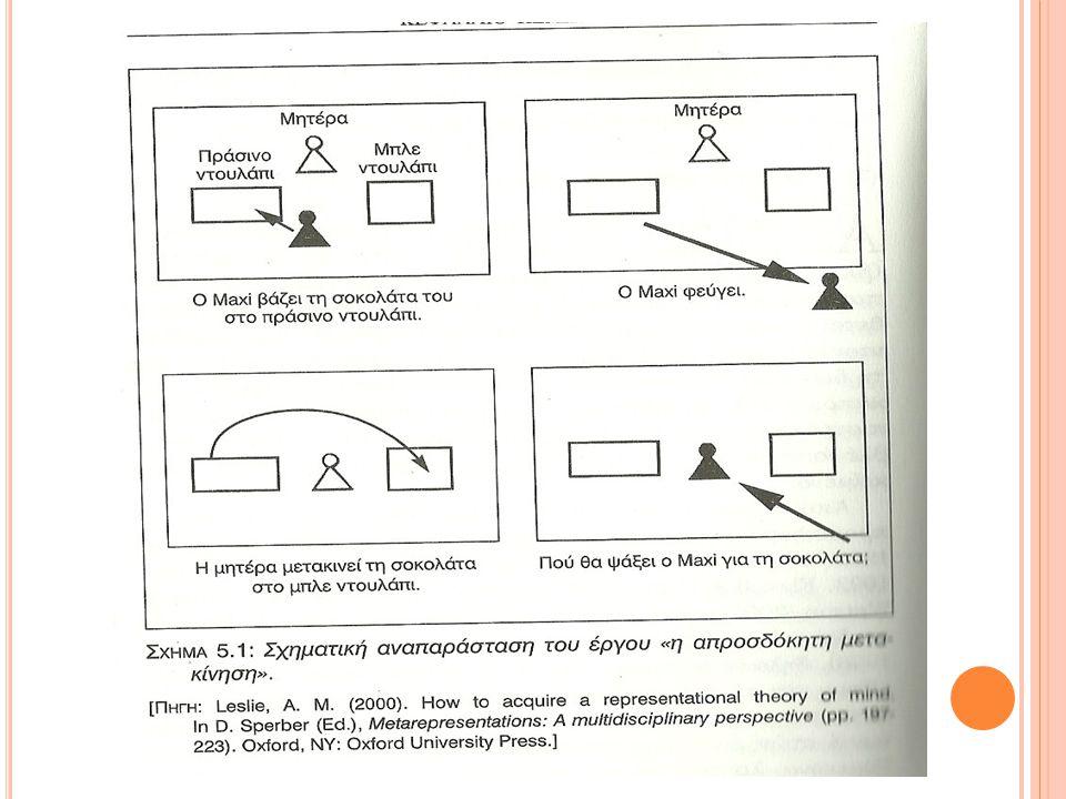 Το κουτί με το απροσδόκητο περιεχόμενο : ο ερευνητής δείχνει στο παιδί ένα κουτί η επιφάνεια του οποίου υποδηλώνει το περιεχόμενο του π.χ ένα κουτί από καραμέλες.