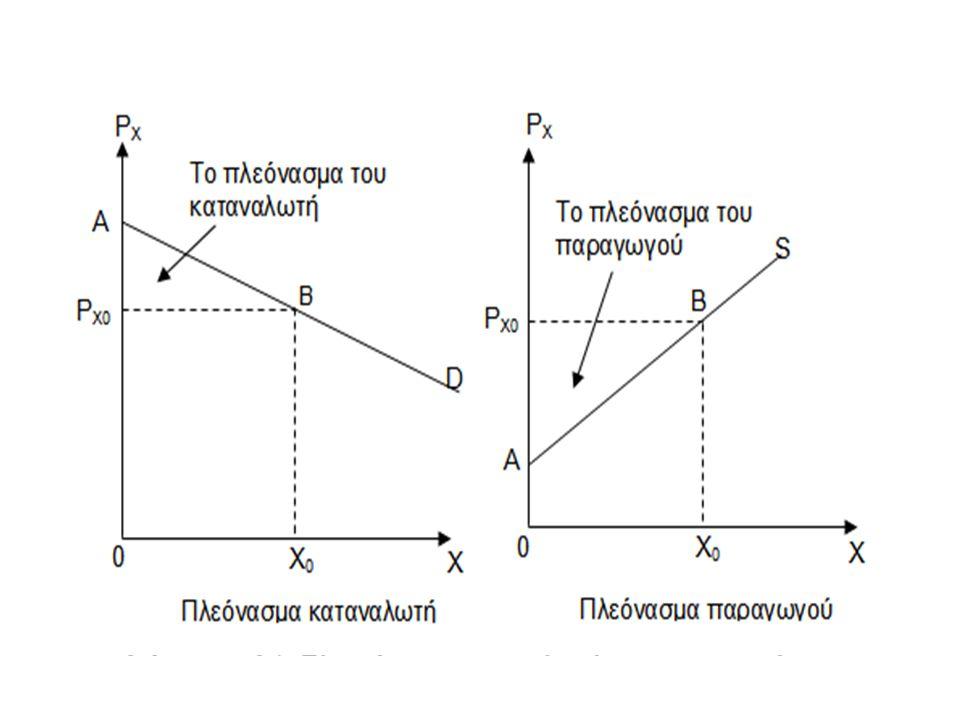 Η επίδραση του δασμού: Προσέγγιση μερικής ισορροπίας