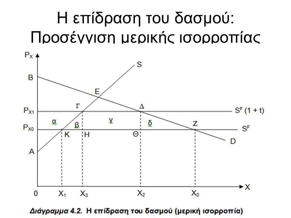 Η επίδραση του δασμού 1 •Με βάση το Διάγραμμα, λόγω του δασμού, το πλεόνασμα του καταναλωτή μειώνεται κατά το εμβαδόν του τραπεζίου P X0 ΖΔP X1 = α + β + γ + δ.