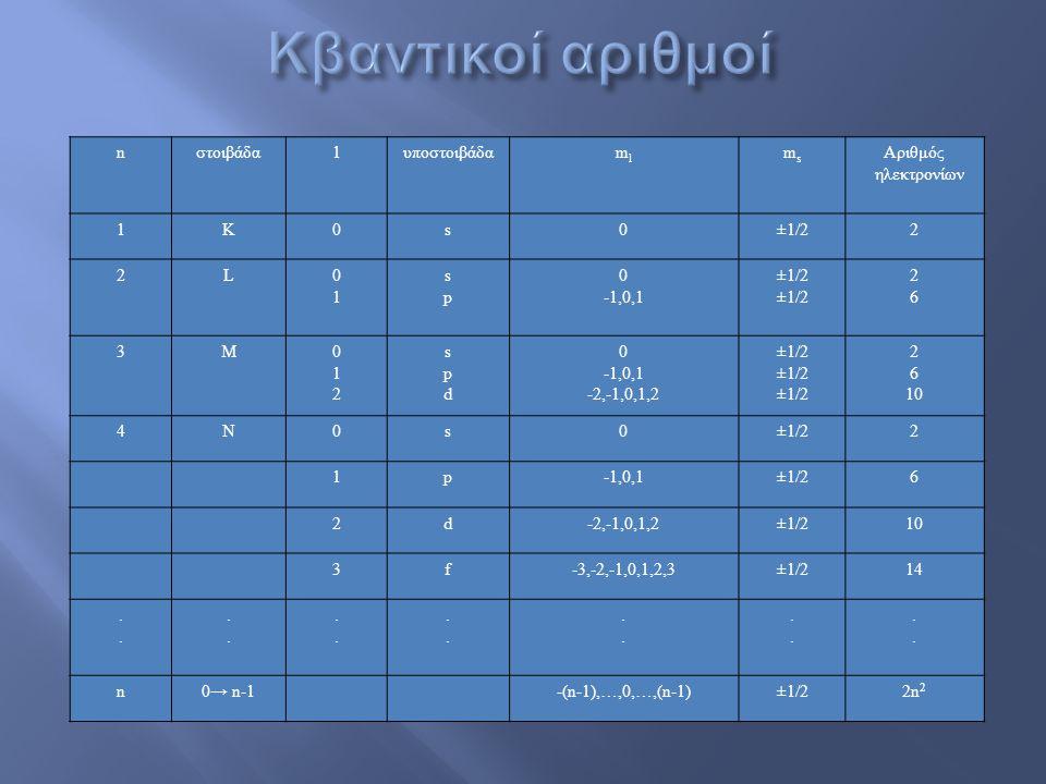 nστοιβάδα1υποστοιβάδαmlml msms Αριθμός ηλεκτρονίων 1Κ0s0±1/22 2L0101 spsp 0 -1,0,1 ±1/2 2626 3M012012 spdspd 0 -1,0,1 -2,-1,0,1,2 ±1/2 2 6 10 4N0s0±1/22 1p-1,0,1±1/26 2d-2,-1,0,1,2±1/210 3f-3,-2,-1,0,1,2,3±1/214............................
